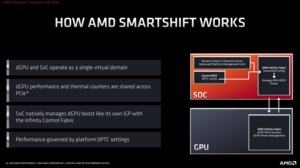 AMD Ryzen Mobile 4000-Serie