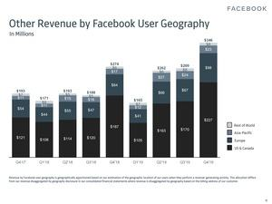 Facebook-Quartalszahlen Q4 2019