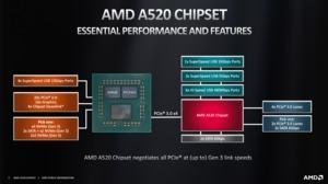 AMD A520-Chipsatz