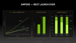 Verkäufe der GPU-Generationen