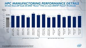 Intel Xeon Platinum 9282 gegen AMD EPYC 7742