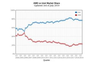 PassMark - AMD vs Intel Market Share