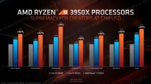 Produktupdates bei den Ryzen-Prozessoren