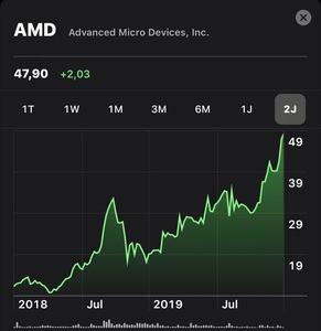AMDs Aktienkurs