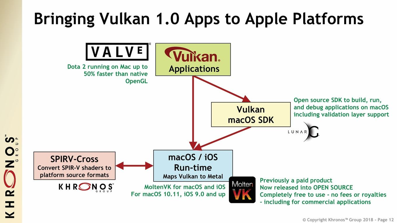Khronos Group опубликовала спецификации Vulkan 1 1