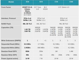KIOXIA PCIe 4.0 XD6 Series SSD