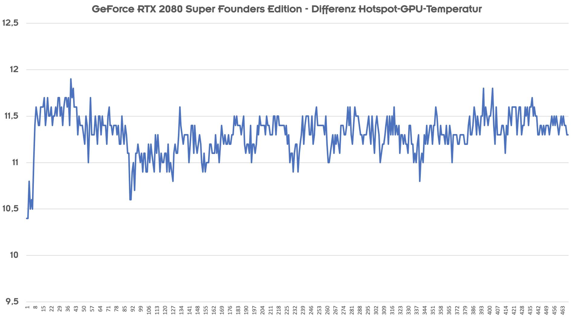 NVIDIA GPU- und Offset-Temperaturn