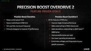 AMD Ryzen 5000 Curve Optimization