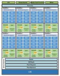Gen11-Grafikeinheit von Intel