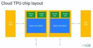 Googles Tensor Processing Unit der 3. Generation