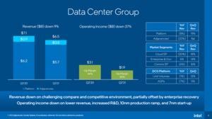 Intel Quartalszahlen Q2 2021
