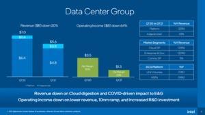 Intel Quartalszahlen Q1 2021