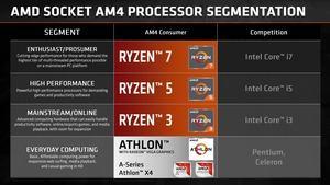 AMD betrachtet den Athlon 200GE als optimale Lösung für günstige Alltagsrechner