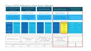 Daten von Cisco zum Update des Unified Computing System