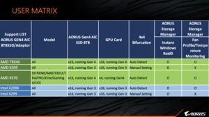 Gigabyte zum TRX40-Chipsatz