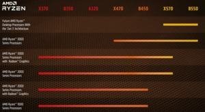 AMD AM4-Kompatibilität