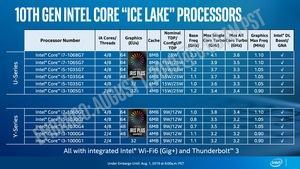 10th Gen Intel Core Processors Ice Lake Launch