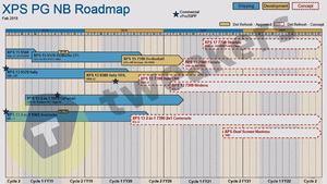 Dell Roadmap Leak