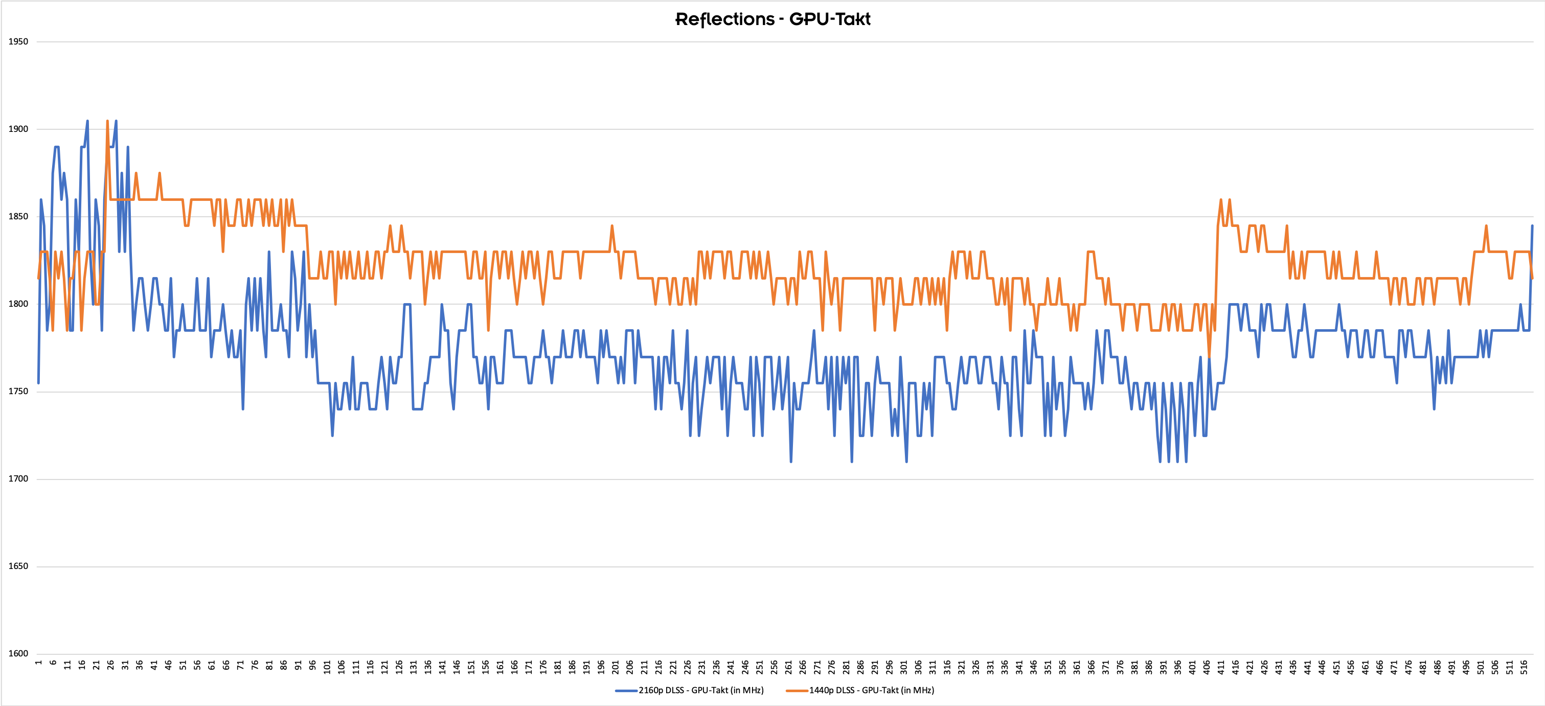 Leistung und Leitungsaufnahme von DLSS und RTX-Effekten analysiert
