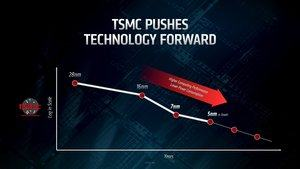 TSMC Invester Briefing 2019