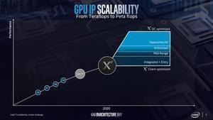 Intel Architecture Day 2018 – GPU-Strategie