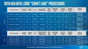 Intel 10th Core Prozessor alias Comet Lake-U und Comet Lake-Y