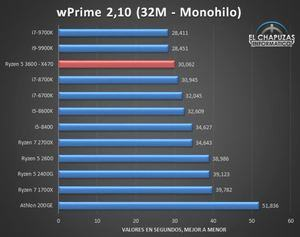Benchmarkergebnisse AMD Ryzen 5 3600 Bilder von: El Chapuzas Informatico