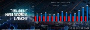Intel gegen Comet Lake gegen AMD Ryzen