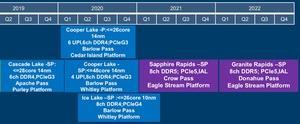Xeon-Roadmap von Huawei