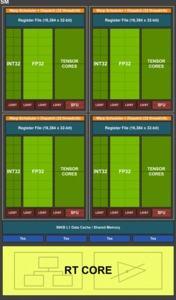 Turing SM in der TU102-GPU