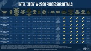 Intel Cascade Lake-X - Xeon W und Core X