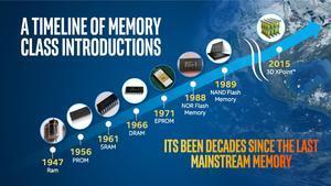 Speichertechnologien im Lauf der Zeit. (Quelle: Intel)