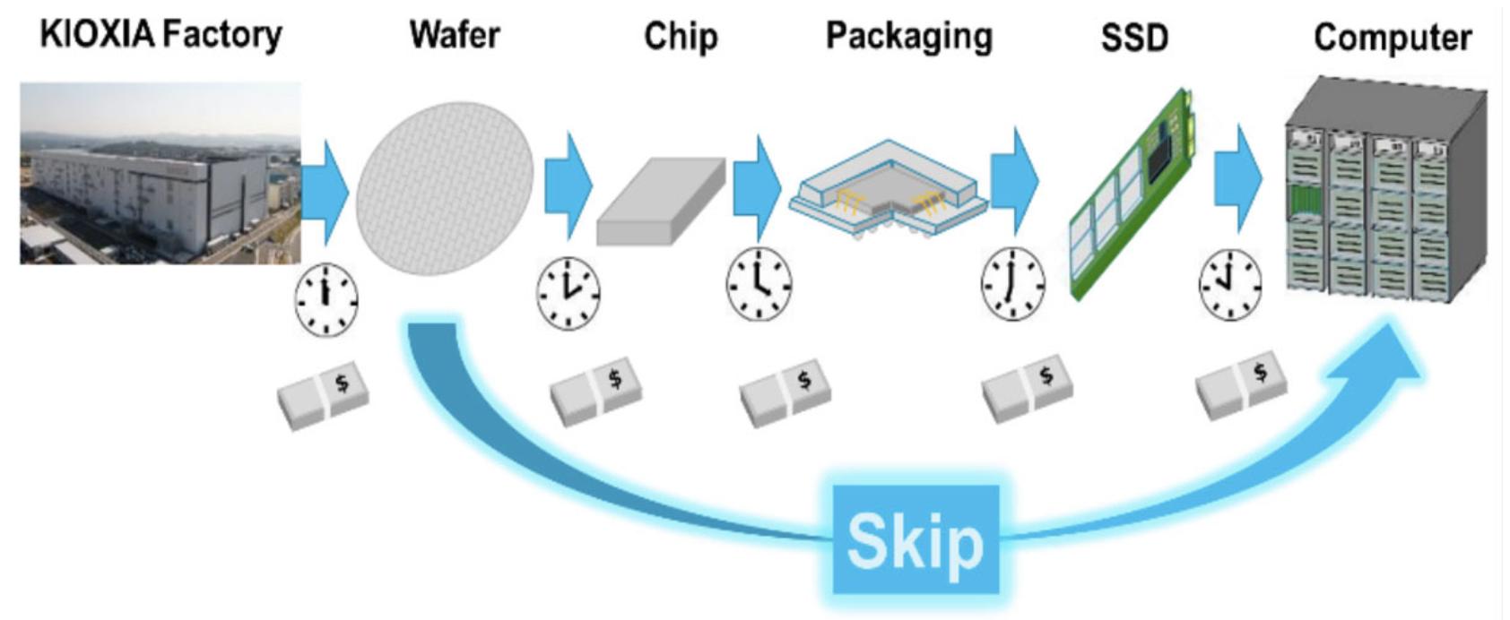 KIOXIA Wafer Level SSD